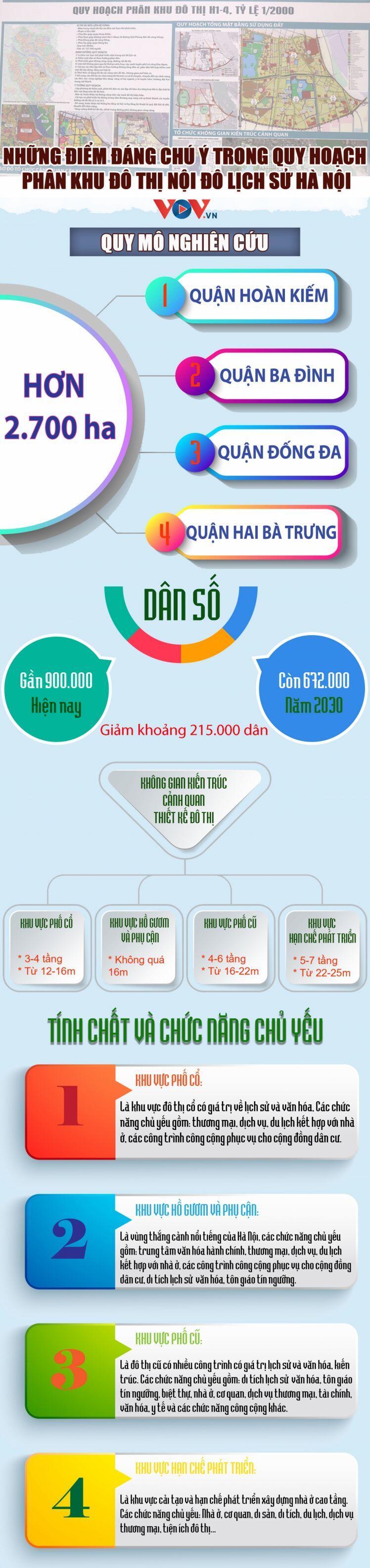Những điểm đáng chú ý trong Quy hoạch phân khu đô thị nội đô lịch sử Hà Nội