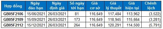 Chứng khoán phái sinh 26/03/2021: Vùng hỗ trợ 1,150-1,160 điểm đã hoàn thành tốt nhiệm vụ