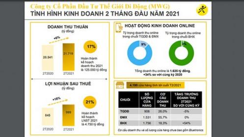 Hai tháng đầu năm, MWG báo lãi 999 tỷ, bằng 21% kế hoạch năm