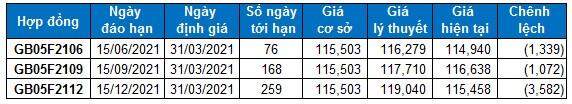 Chứng khoán phái sinh 31/03/2021: Tiếp tục Long cho đến khi VN30-Index chạm mức 1,210 điểm