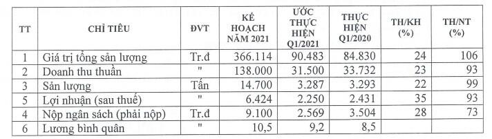 SDN ước lãi sau thuế quý 1/2021 giảm 7% so với cùng kỳ