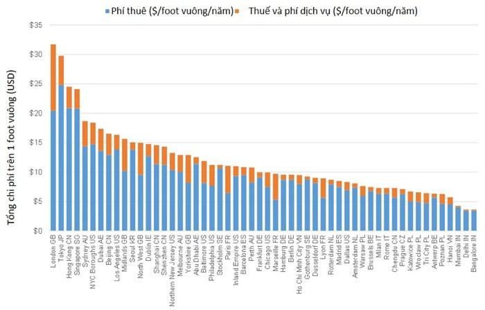 Bất động sản công nghiệp Việt Nam hấp dẫn vì giá thuê nhân công cực thấp