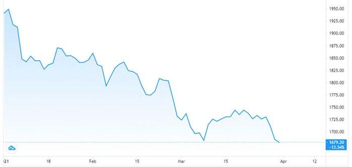 Giá vàng tuột dốc không phanh, USD tự do trượt mạnh