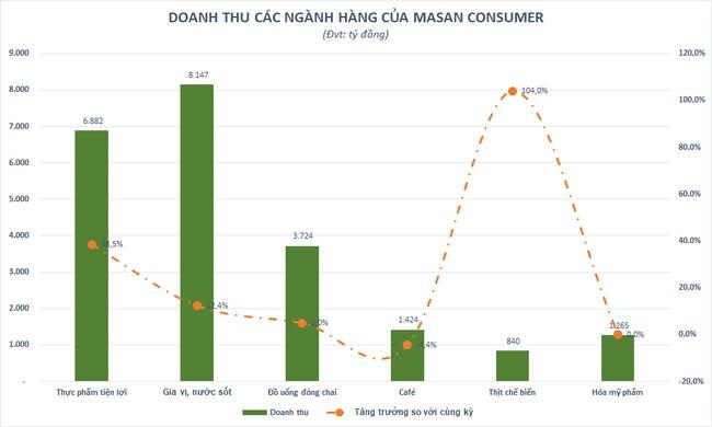 Masan Consumer (MCH) đặt mục tiêu tăng trưởng hai con số năm 2021, lần đầu ghi nhận doanh thu vượt 1 tỷ USD năm 2020
