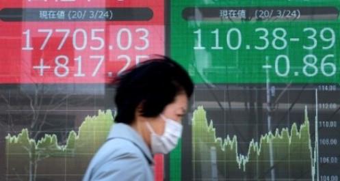 Theo chân Phố Wall, chứng khoán Nhật Bản tăng hơn 1,5%