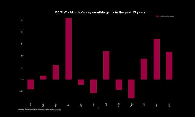 Chứng khoán toàn cầu có thể tiếp tục tăng trong tháng 4 sau thời gian giằng co
