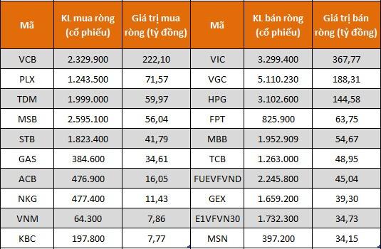 Tự doanh CTCK đẩy mạnh bán ròng trong tuần VN-Index vượt đỉnh lịch sử