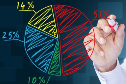 SSI nắm gần 11,9% thị phần môi giới quý I trên HoSE
