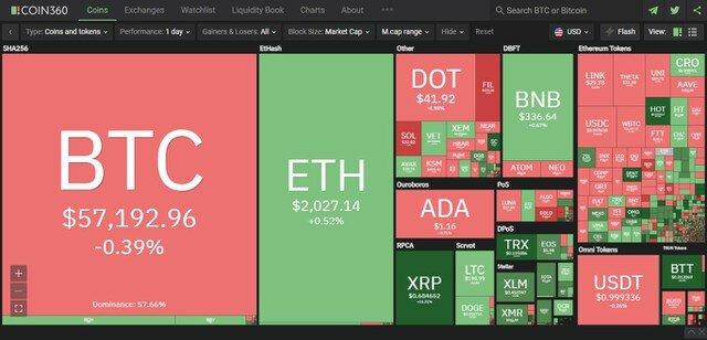 Giá Bitcoin hôm nay ngày 5/4: Bitcoin đi ngang quanh 57.000 USD, nhiều đồng altcoin thiết lập kỷ lục mới