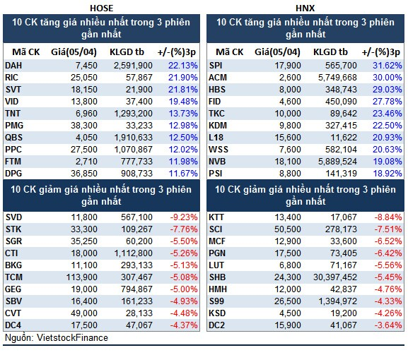 Top cổ phiếu đáng chú ý đầu phiên 06/04