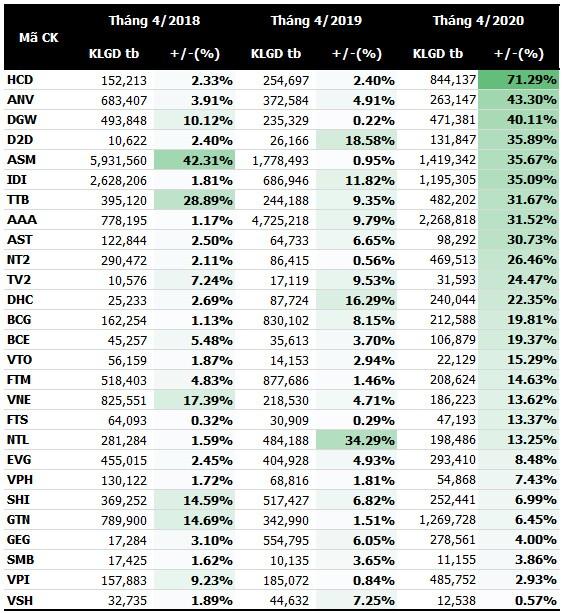 Cổ phiếu nào thường tăng vào tháng 4?
