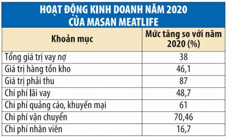 Masan MEATLife hướng đến tham vọng 1 tỷ USD