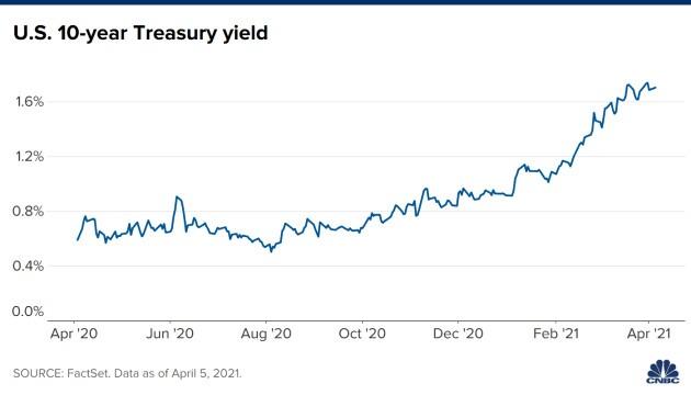 Fed có thể bị chỉ trích vì duy trì chính sách nới lỏng khi kinh tế và lạm phát đều tăng
