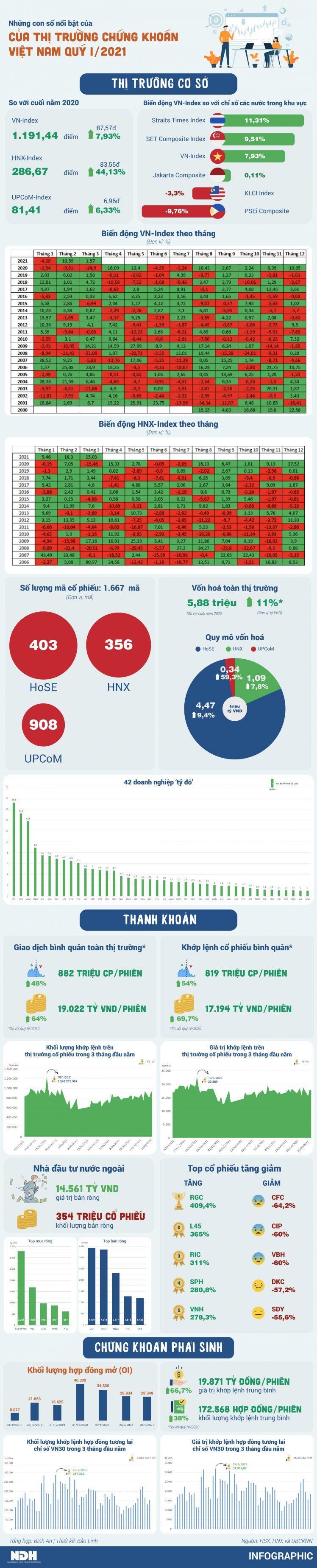 Những con số nổi bật của thị trường chứng khoán Việt Nam quý I/2021