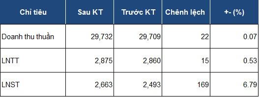 POW tăng gần 170 tỷ đồng lãi sau thuế hậu kiểm toán