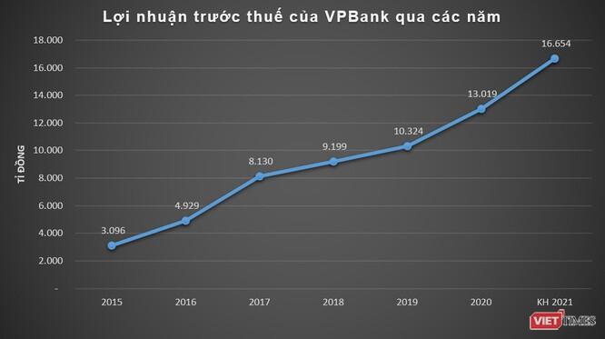 VPBank đặt mục tiêu lãi trước thuế 16.600 tỉ đồng năm 2021
