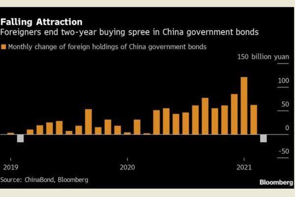 Tài sản của Trung Quốc giảm sức hút khi kinh tế Mỹ bật dậy mạnh mẽ