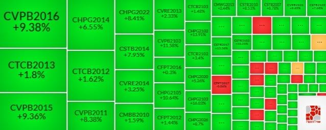 Thị trường chứng quyền 13/04/2021: Tâm lý tích cực lan tỏa