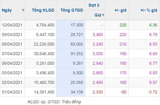 DLG: Cổ phiếu liên tục tăng trần dù bị nghi ngờ khả năng hoạt động liên tục