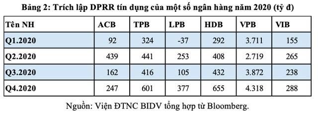 T&RI BIDV: Thận trọng với con số lãi quý I của ngân hàng