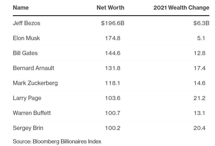 8 người giàu nhất thế giới đang nắm hơn 1 nghìn tỷ USD tài sản