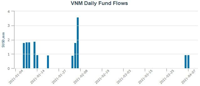 VNM ETF hút vốn mạnh gần 2 triệu USD, tiếp tục rót tiền mua cổ phiếu Việt Nam