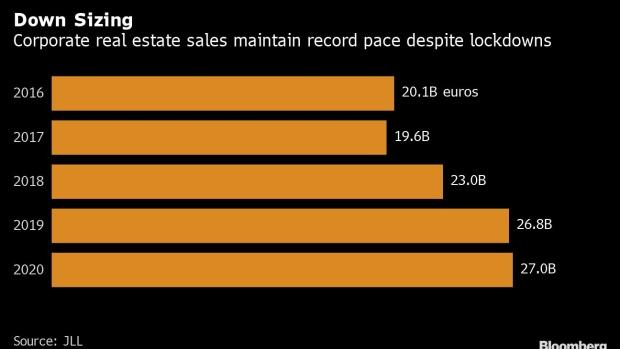 JLL: Doanh số bất động sản của các công ty trên toàn cầu tăng mạnh trong năm 2020