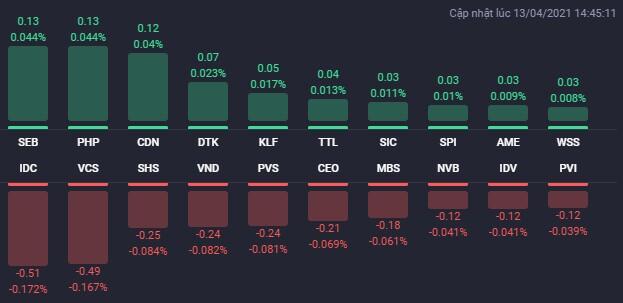"""VIC tăng 6,6% nhưng vẫn không """"cứu"""" được VN-Index"""
