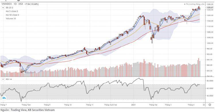 Thị trường chứng khoán tiếp tục bị chi phối bởi nhóm vốn hóa lớn