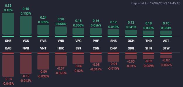 """NVL gây ấn tượng, nhiều cổ phiếu BĐS """"penny"""" bứt phá trong phiên 14/4"""