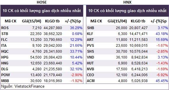 Top cổ phiếu đáng chú ý đầu phiên 16/04