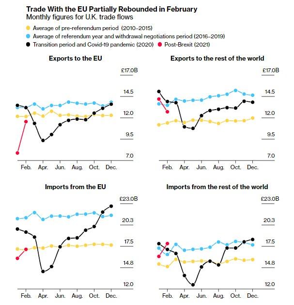 Kinh tế thế giới tuần qua: Nhu cầu tại Mỹ thúc đẩy các quốc gia xuất khẩu