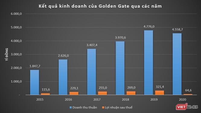 Golden Gate thu 12,5 tỉ đồng mỗi ngày năm 2020