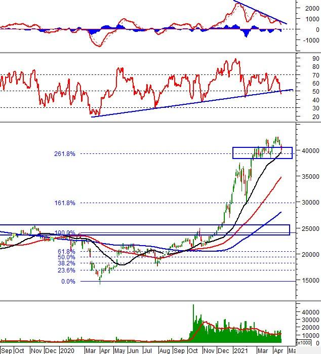 Phân tích kỹ thuật phiên chiều 19/04: VN-Index tạo cây nến Doji