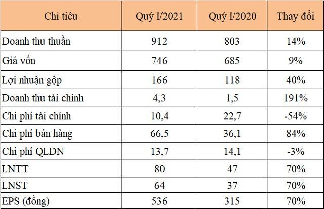 Cao su Đà Nẵng lãi quý I tăng 70%