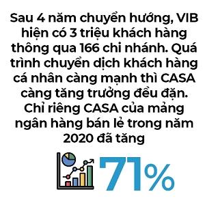 Công thức tăng trưởng của VIB