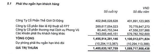Digiworld lãi kỷ lục 107 tỷ đồng trong quý I, tăng bán hàng cho FPT Shop
