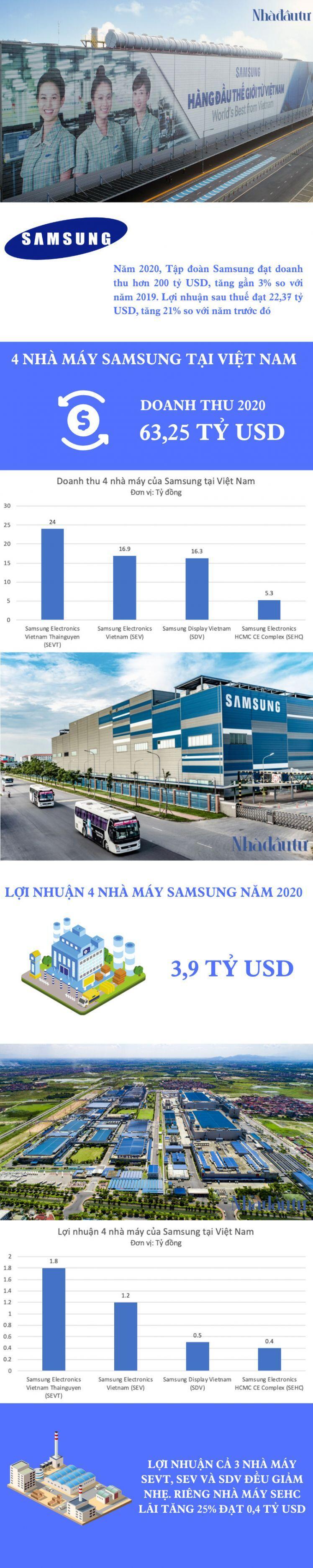 4 nhà máy Samsung Việt Nam kinh doanh ra sao trong năm 2020?