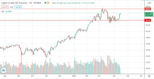 Triển vọng tốt với thị trường dầu mỏ cho các nhà đầu tư