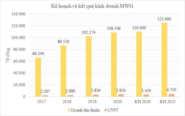 MWG muốn chia cổ tức 50% bằng cổ phiếu, 15% bằng tiền