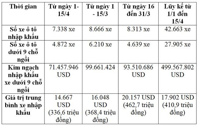 Ô tô nhập khẩu giảm mạnh, giá chỉ hơn 300 triệu đồng