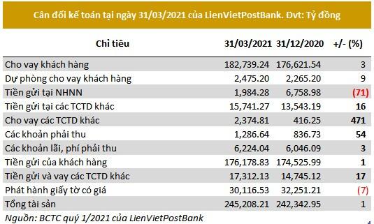 LienVietPostBank: Lãi trước thuế quý 1 hơn 1,100 tỷ đồng, tăng 84%