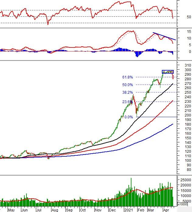 Phân tích kỹ thuật phiên chiều 23/04: Xuất hiện lực mua bắt đáy ở VN-Index