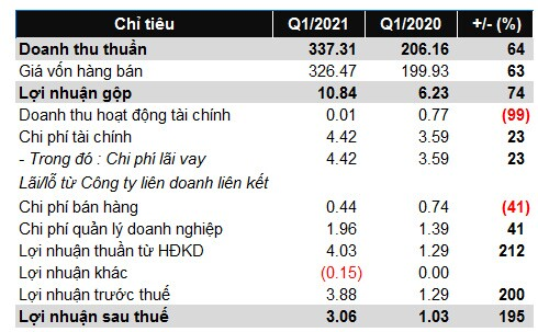 PAS: Lãi ròng tăng 195%, doanh thu tăng 64% trong quý 1/2021