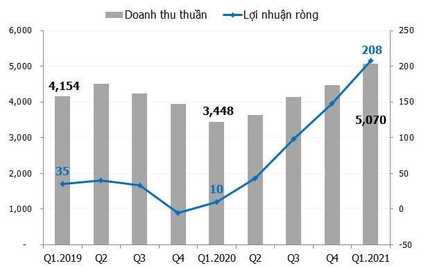 ĐHĐCĐ SMC: Giá thép tăng là cơ hội của ngành thép nhưng khó cho xây dựng - bất động sản