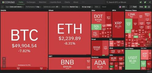 Giá Bitcoin hôm nay ngày 23/4: Mất mốc hỗ trợ 50.000 USD, giá Bitcoin rơi xuống vực sâu không đáy