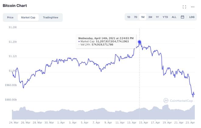 Bitcoin có thể còn giảm sâu nhưng chưa sụp đổ