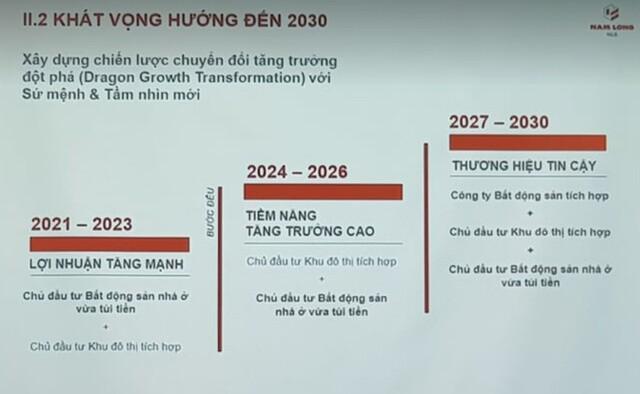 ĐHCĐ Nam Long (NLG): tự tin kế hoạch lãi 1.152 tỷ đồng, chuyển dần thành nhà phát triển khu đô thị tích hợp