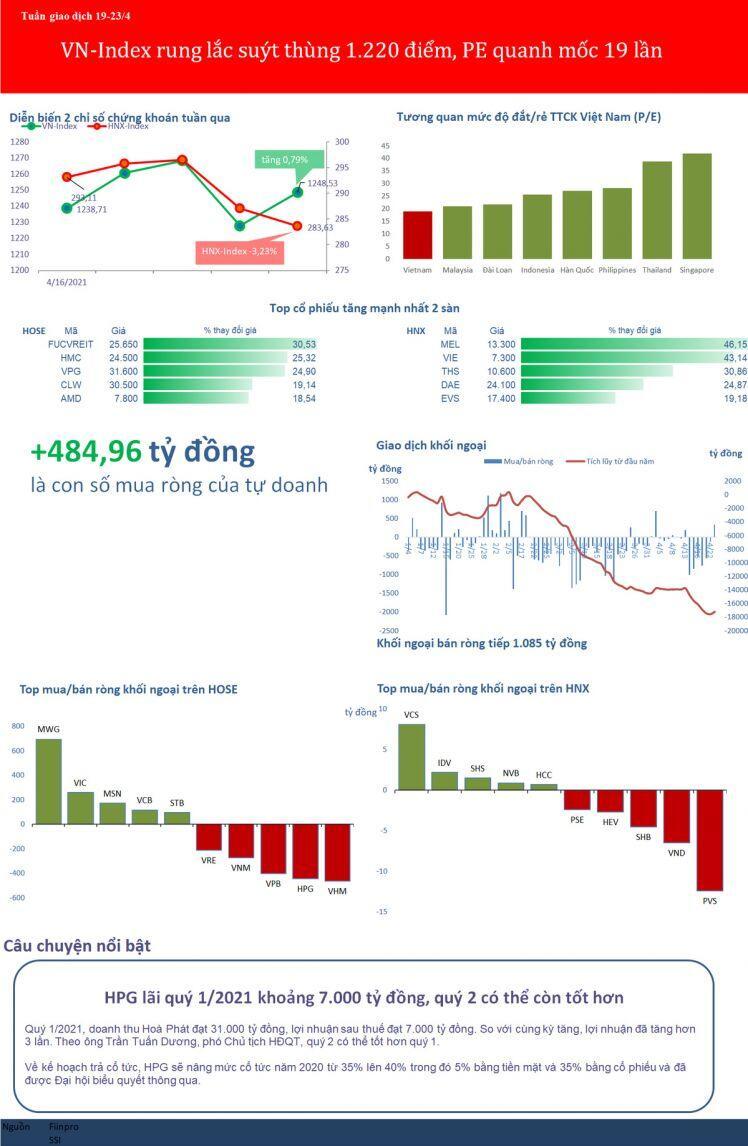 [BizSTOCK] VN-Index rung lắc suýt thủng 1.220 điểm, PE thị trường vẫn quanh mốc 19 lần