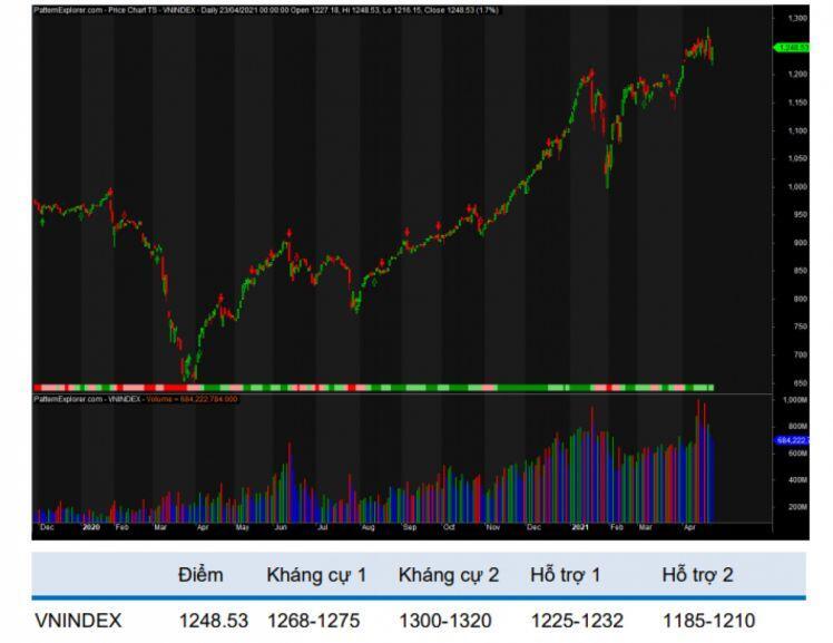 Xu hướng giảm có thể chiếm ưu thế trên thị trường chứng khoán Việt trong tuần tới